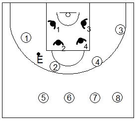 Gráfico de baloncesto que recoge ejercicios de rebote defensivo 4x4 competiendo entre cuartetos
