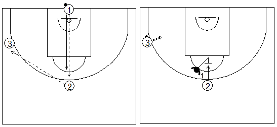 Gráficos de baloncesto que recogen ejercicios de rebote defensivo en una rueda de 1x1 con un tirador, un atacante y un defensor bloqueando el rebote del no tirador