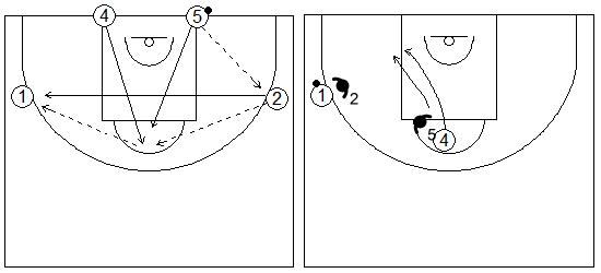 Gráficos de baloncesto de ejercicios de defensa en el poste bajo que recogen una rueda defensiva 2x2 en el poste bajo con dos filas en la línea de fondo y dos en el perímetro