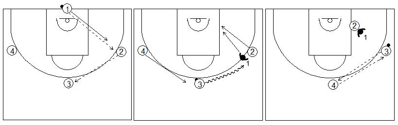 Gráficos de baloncesto de ejercicios de defensa en el poste bajo que recogen una rueda defensiva 1x1 en el poste bajo con cuatro filas