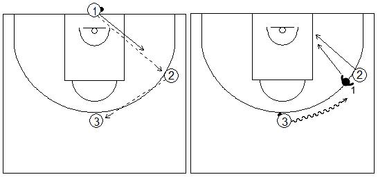 Gráficos de baloncesto de ejercicios de defensa en el poste bajo que recogen una rueda defensiva 1x1 en el poste bajo tras cortar desde el perímetro