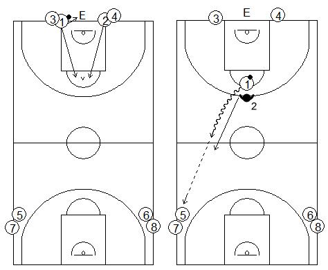 Gráficos de baloncesto de ejercicios de defensa en el perímetro que recogen la defensa 1x1 de la recepción en todo el campo tras luchar por conseguir el balón