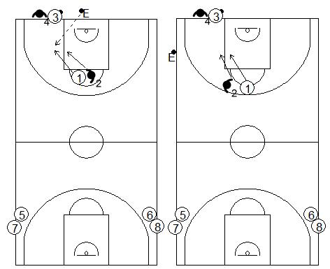 Gráficos de baloncesto de ejercicios de defensa en el perímetro que recogen la defensa 1x1 de la recepción en todo el campo tras sacar de fondo o banda con dos pasadores