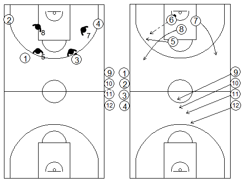 Gráficos de baloncesto de ejercicios de defensa en el perímetro que recogen una defensa con continuos 4x4 en todo el campo