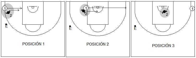 Gráficos de baloncesto de ejercicios de defensa en el perímetro que recogen las tres primeras posiciones