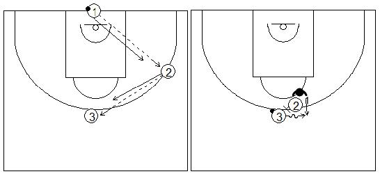 Gráficos de baloncesto que recogen ejercicios de manos en defensa con una rueda de defensa del bloqueo directo con tres filas usando el defensor sus manos para tocar el balón mientras el atacante está botando el balón