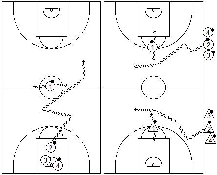Gráficos de baloncesto que recogen juegos de oposición donde los jugadores tienen que pasar el medio del campo sin ser dado por el jugador del centro