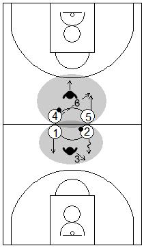 Gráfico de baloncesto que recoge juegos de cooperación y oposición con dos atacantes y un defensor y un aro en el suelo