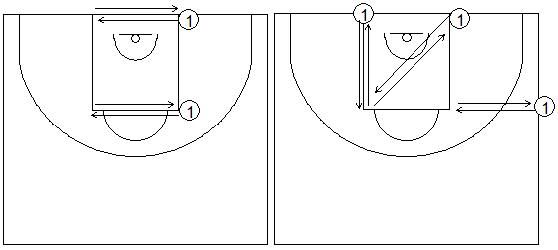 Gráficos de baloncesto que recogen ejercicios de pies en ataque y su rapidez usando las líneas del campo