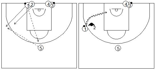 Gráficos de baloncesto que recogen ejercicios de juego en el perímetro en una rueda de dos filas de 1x1 previo bote
