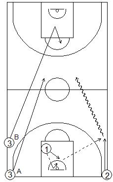 Gráfico de baloncesto que recoge ejercicios de juego en el perímetro en un 1x1 sobre bote en contraataque