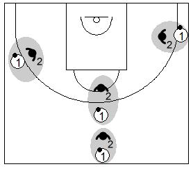 Gráfico de baloncesto que recoge ejercicios de juego en el perímetro en un 1x1 sobre bote en diferentes espacios del medio campo