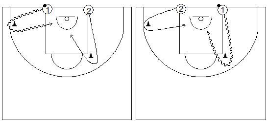 Gráficos de baloncesto que recogen ejercicios de juego en el perímetro en un 1x1 sobre bote sin ventaja respecto del defensor (1)