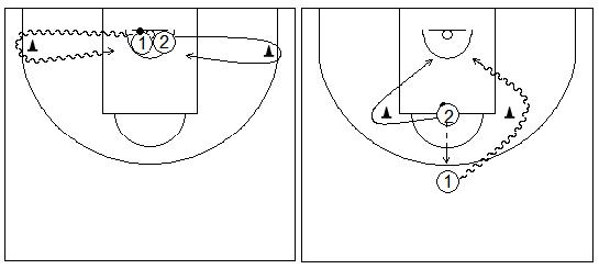 Gráficos de baloncesto que recogen ejercicios de juego en el perímetro en un 1x1 sobre bote sin ventaja respecto del defensor (2)
