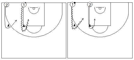 Gráficos de baloncesto que recogen ejercicios de juego en el perímetro en un 1x1 sobre bote sin ventaja respecto del defensor (3)
