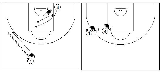 Gráficos de baloncesto que recogen ejercicios de juego con el bloqueo directo lateral en un 2x2 sobre bote