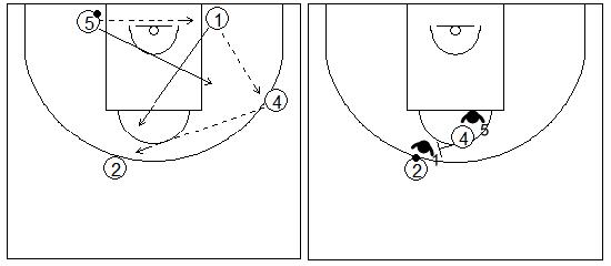 Gráficos de baloncesto que recogen ejercicios de juego con el bloqueo directo central en una rueda básica