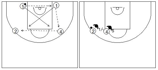 Gráficos de baloncesto que recogen ejercicios de juego con el bloqueo directo lateral en una rueda básica