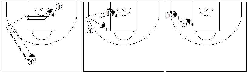 Gráficos de baloncesto que recogen ejercicios de juego con el bloqueo directo lateral en un 2x2 tras jugar con el poste bajo