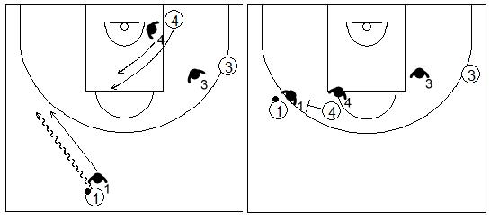 Gráficos de baloncesto que recogen ejercicios de juego con el bloqueo directo lateral en un 3x3 con jugadores perimetrales en diferentes lados