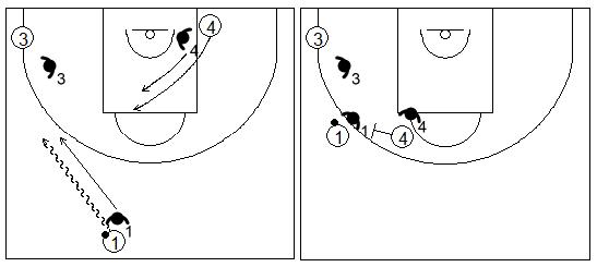 Gráficos de baloncesto que recogen ejercicios de juego con el bloqueo directo lateral en un 3x3 con jugadores perimetrales en el mismo lado