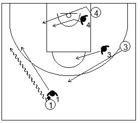 Gráficos de baloncesto que recogen ejercicios de juego con el bloqueo directo lateral en un 3x3 tras jugar con el poste bajo