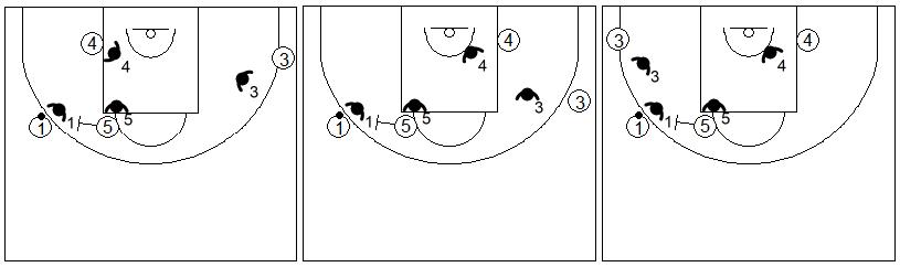 Gráficos de baloncesto que recogen ejercicios de juego con el bloqueo directo lateral en un 4x4 con dos jugadores perimetrales y dos interiores