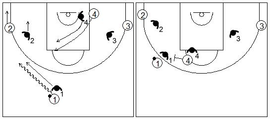 Gráficos de baloncesto que recogen ejercicios de juego con el bloqueo directo lateral en un 4x4 con dos jugadores perimetrales y uno interior