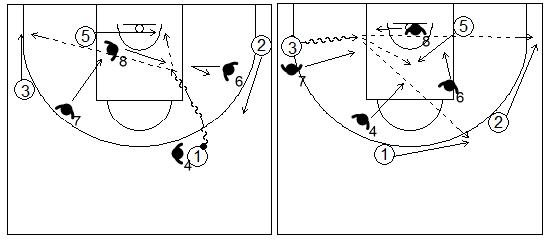 Gráficos de baloncesto que recogen ejercicios de juego en el perímetro con un 4x4 con tres jugadores perimetrales y uno interior y ventaja inicial