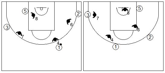 Gráficos de baloncesto que recogen ejercicios de juego en el perímetro con un 4x4 real con tres jugadores perimetrales y uno interior
