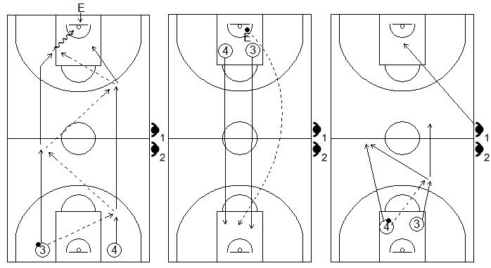 Gráfico de baloncesto que recoge ejercicios de contraataque tras un balance defensivo (Tirso Lorente)