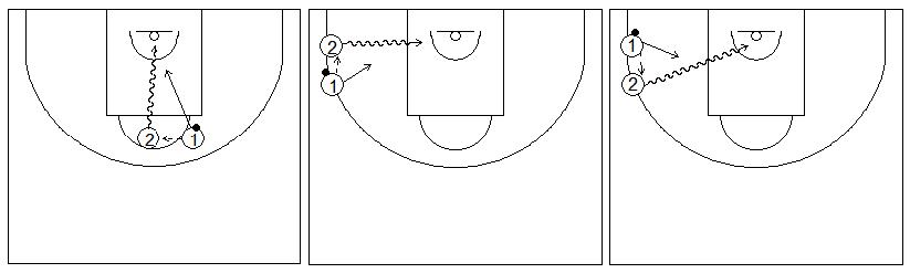 Gráficos de baloncesto que recogen ejercicios de juego en el perímetro y el trabajo de aprovechar el camino libre hacia la canasta