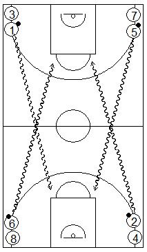 Gráfico de baloncesto que recoge ejercicios de tiro en una competición entre equipos tirando tras bote en carrera en cuatro filas