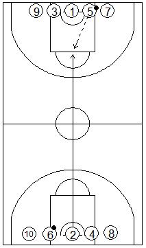Gráfico de baloncesto que recoge ejercicios de tiro en una competición de tiros libres por equipos