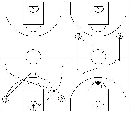 Gráficos de baloncesto que recogen ejercicios de contraataque 3x0 + contraataque 2x1