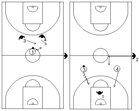 Gráficos de baloncesto que recogen ejercicios de contraataque en superioridad numérica 2x1 tras realizar traps en defensa (George Karl)