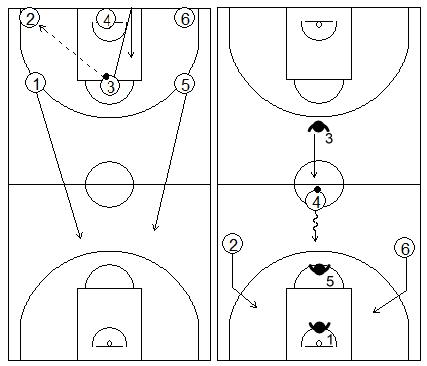 Gráficos de baloncesto que recogen ejercicios de contraataque en superioridad numérica 3x2 con defensor recuperando