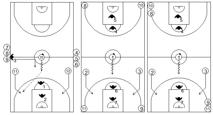 Gráficos de baloncesto que recogen ejercicios de contraataque en superioridad numérica 3x2 en continuidad