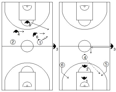Gráficos de baloncesto que recogen ejercicios de contraataque en superioridad numérica 3x2 tras realizar traps en defensa (George Karl)
