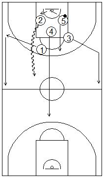 Gráfico de baloncesto que recoge ejercicios de contraataque con el reboteador saliendo botando por el carril central