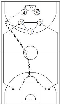 Gráfico de baloncesto que recoge ejercicios de contraataque corriendo sólo los jugadores de perímetro