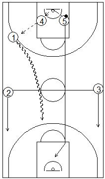 Gráfico de baloncesto que recoge ejercicios de contraataque corriendo un hombre interior por el carril central