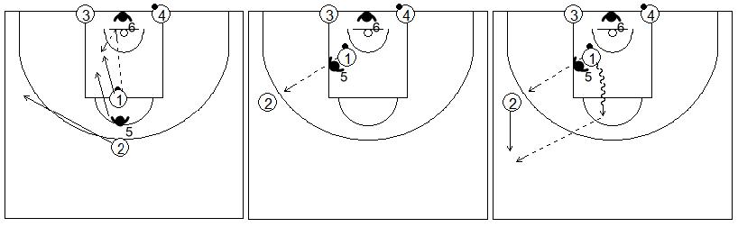Gráficos de baloncesto que recogen ejercicios de contraataque con defensa sobre el pasador