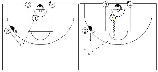 Gráficos de baloncesto que recogen ejercicios de contraataque con defensa sobre el receptor