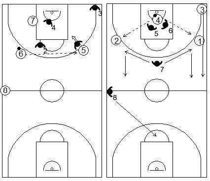 Gráficos de baloncesto que recogen ejercicios de contraataque con presión defensiva por cuartetos