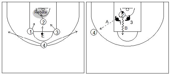 Gráficos de baloncesto que recogen ejercicios de contraataque con presión defensiva por parejas