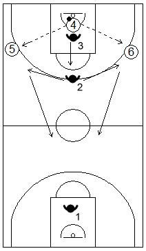 Gráfico de baloncesto que recoge ejercicios de contraataque con presión defensiva por tríos