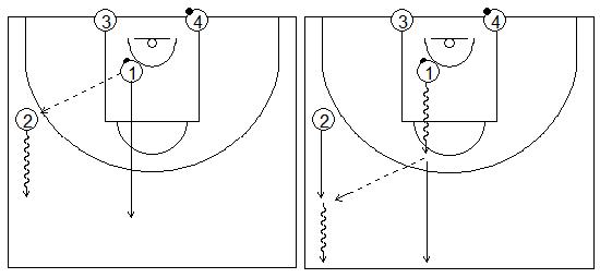 Gráficos de baloncesto que recogen ejercicios de contraataque por parejas y corriendo hasta el medio campo