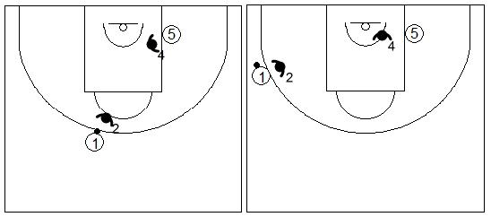 Gráficos de baloncesto que recogen ejercicios de juego en el perímetro en un 2x2 con un jugador perimetral y uno interior
