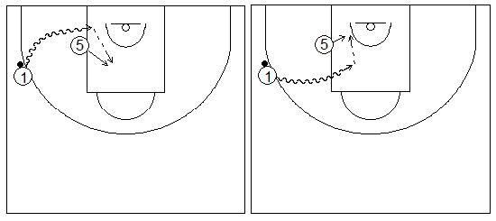 Gráficos de baloncesto que recogen ejercicios de juego en el perímetro en un 2x0 con penetraciones y generación de espacios entre exterior e interior situado en el poste del lado del balón
